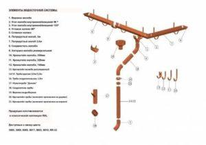 Водосточные системы Baufort